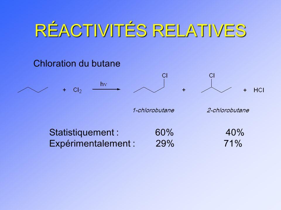 Chloration du butane 1-chlorobutane 2-chlorobutane Statistiquement : 60% 40% Expérimentalement : 29% 71%