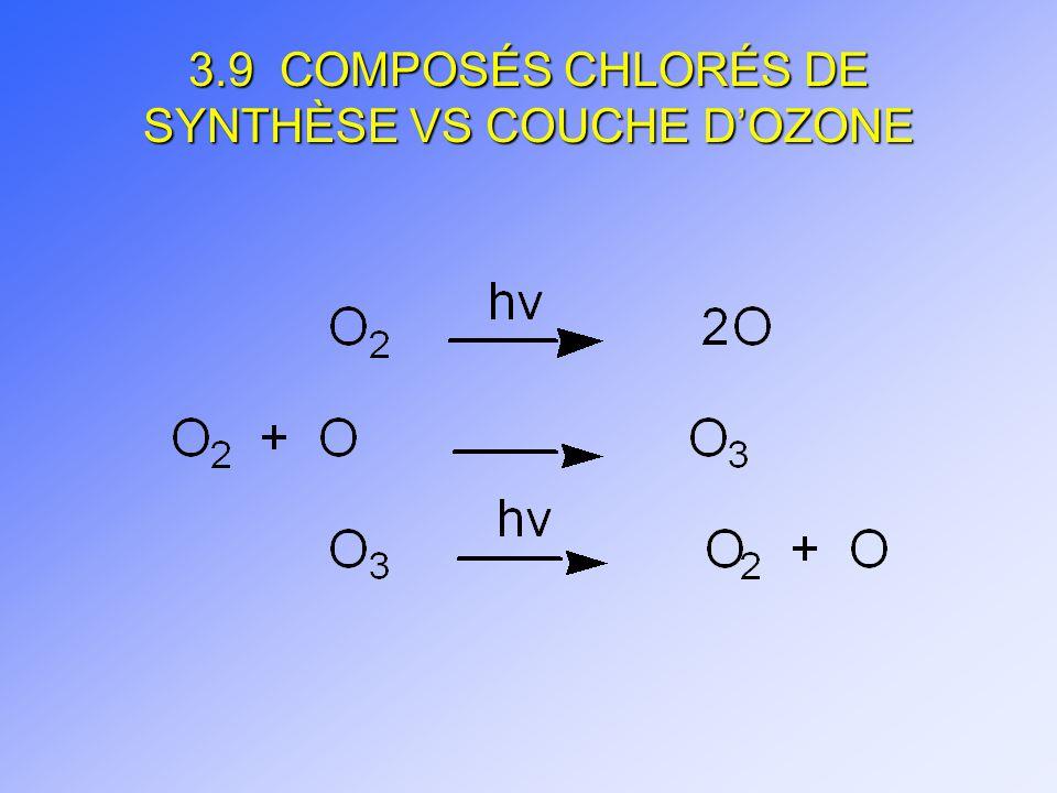 3.9 COMPOSÉS CHLORÉS DE SYNTHÈSE VS COUCHE DOZONE