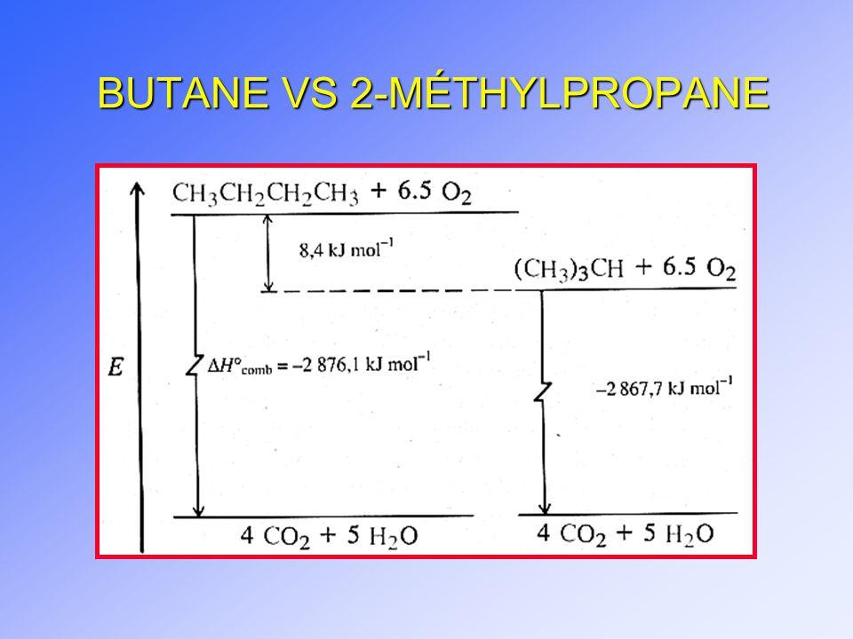 BUTANE VS 2-MÉTHYLPROPANE