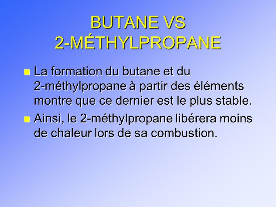 BUTANE VS 2-MÉTHYLPROPANE n La formation du butane et du 2-méthylpropane à partir des éléments montre que ce dernier est le plus stable. n Ainsi, le 2