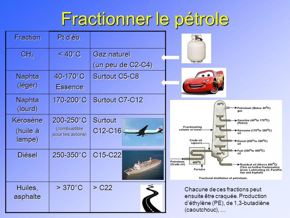 Fractionner le pétrole Fraction Pt déb. CH 4 < 40°C Gaz naturel (un peu de C2-C4) Naphta (léger) 40-170°CEssence Surtout C5-C8 Naphta (lourd) 170-200°