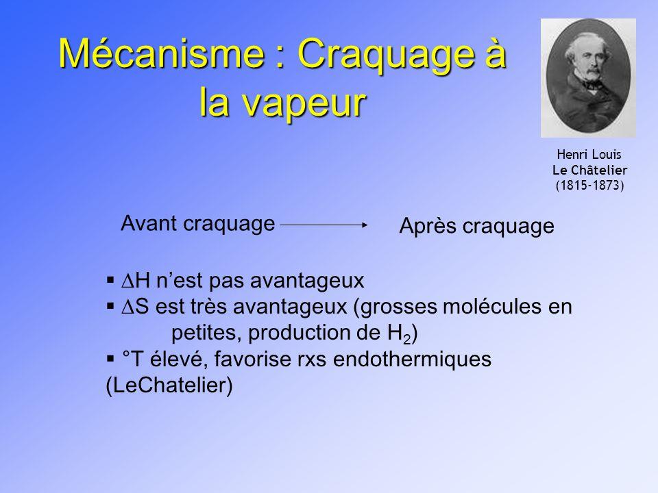 Mécanisme : Craquage à la vapeur Avant craquage Après craquage H nest pas avantageux S est très avantageux (grosses molécules en petites, production d