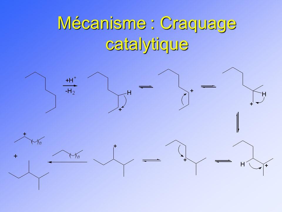 Mécanisme : Craquage catalytique