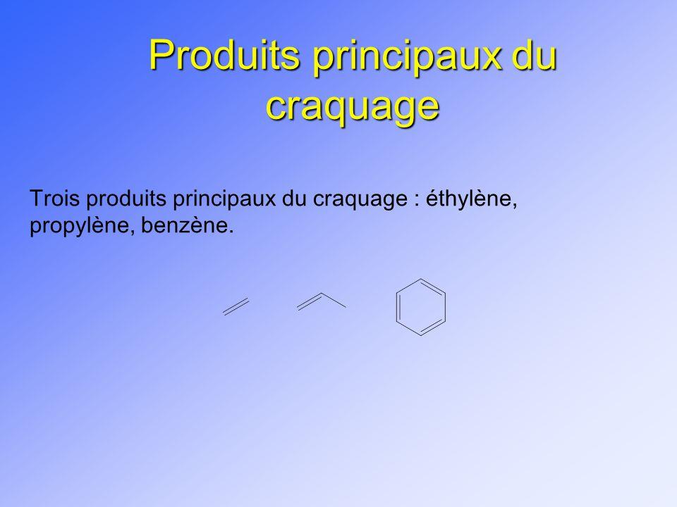 Produits principaux du craquage Trois produits principaux du craquage : éthylène, propylène, benzène.