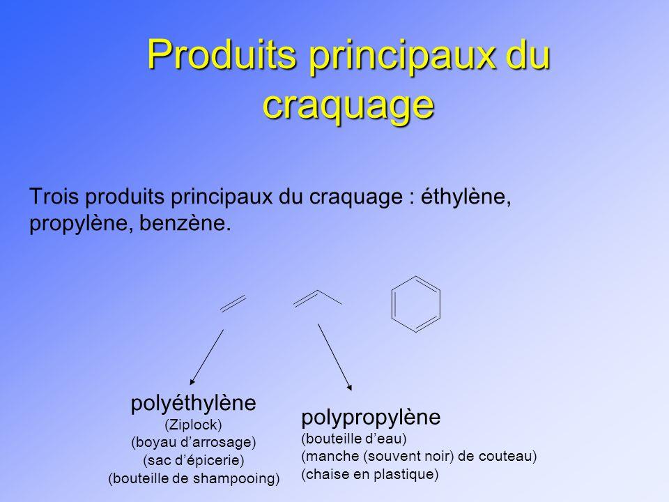 Produits principaux du craquage Trois produits principaux du craquage : éthylène, propylène, benzène. polyéthylène (Ziplock) (boyau darrosage) (sac dé