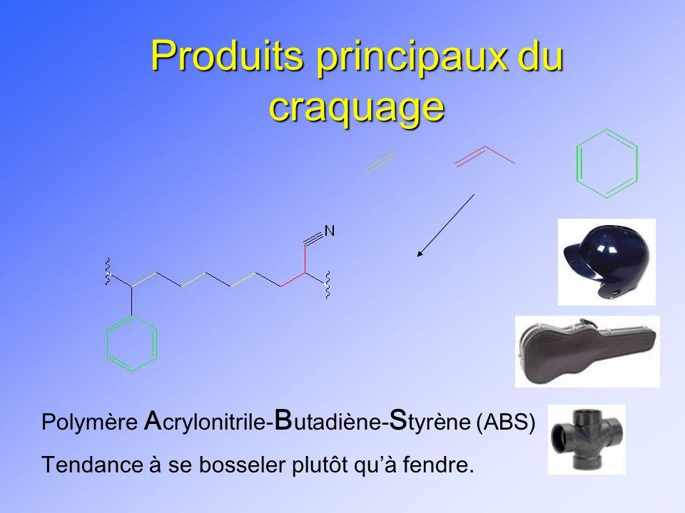Produits principaux du craquage Polymère A crylonitrile- B utadiène- S tyrène (ABS) Tendance à se bosseler plutôt quà fendre.