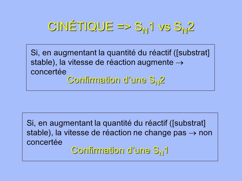 CINÉTIQUE => S N 1 vs S N 2 Si, en augmentant la quantité du réactif ([substrat] stable), la vitesse de réaction augmente concertée Confirmation dune S N 2 Si, en augmentant la quantité du réactif ([substrat] stable), la vitesse de réaction ne change pas non concertée Confirmation dune S N 1