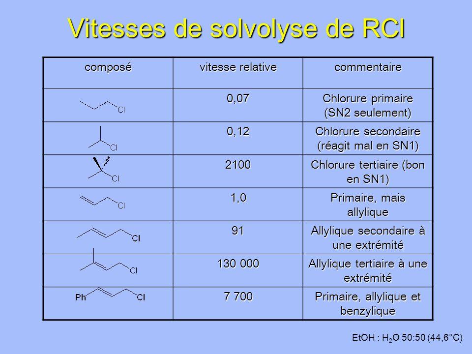Vitesses de solvolyse de RCl composé vitesse relative commentaire 0,07 Chlorure primaire (SN2 seulement) 0,12 Chlorure secondaire (réagit mal en SN1) 2100 Chlorure tertiaire (bon en SN1) 1,0 Primaire, mais allylique 91 Allylique secondaire à une extrémité 130 000 Allylique tertiaire à une extrémité 7 700 Primaire, allylique et benzylique EtOH : H 2 O 50:50 (44,6°C)