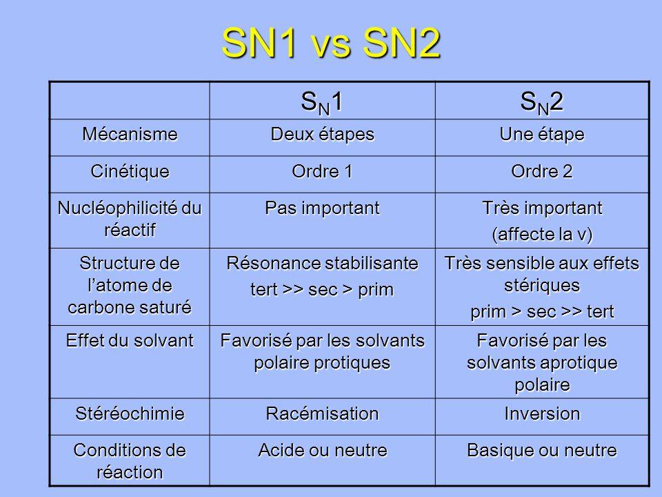 SN1 vs SN2 SN1SN1SN1SN1 SN2SN2SN2SN2 Mécanisme Deux étapes Une étape Cinétique Ordre 1 Ordre 2 Nucléophilicité du réactif Pas important Très important (affecte la v) Structure de latome de carbone saturé Résonance stabilisante tert >> sec > prim Très sensible aux effets stériques prim > sec >> tert Effet du solvant Favorisé par les solvants polaire protiques Favorisé par les solvants aprotique polaire StéréochimieRacémisationInversion Conditions de réaction Acide ou neutre Basique ou neutre