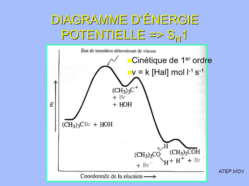 DIAGRAMME DÉNERGIE POTENTIELLE => S N 1 n Cinétique de 1 er ordre n v = k [Hal] mol l -1 s -1 A7EP.MOV