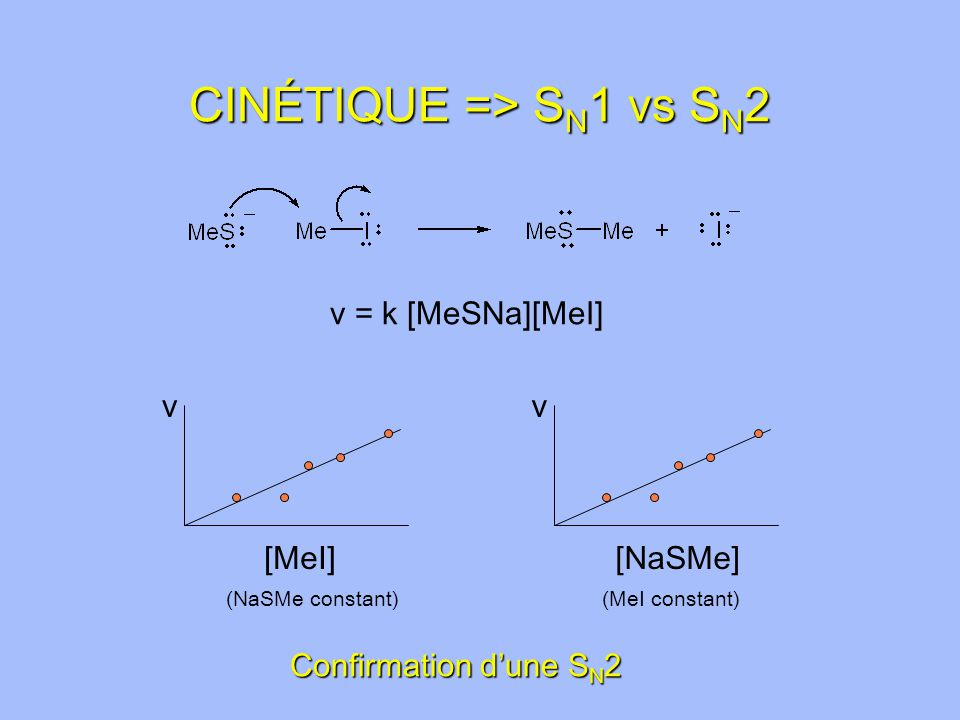 CINÉTIQUE => S N 1 vs S N 2 v [MeI] v [NaSMe] (NaSMe constant)(MeI constant) Confirmation dune S N 2 v = k [MeSNa][MeI]
