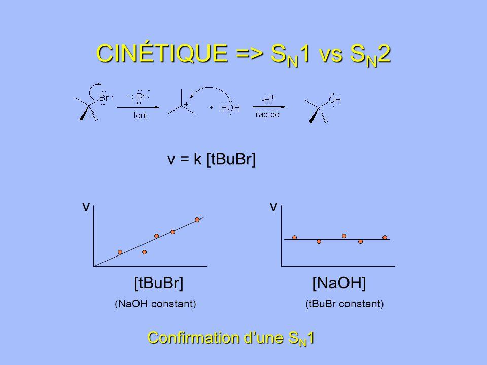 CINÉTIQUE => S N 1 vs S N 2 v [tBuBr] v [NaOH] (NaOH constant)(tBuBr constant) Confirmation dune S N 1 v = k [tBuBr]