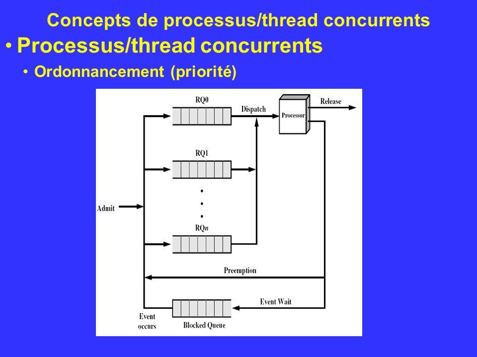 Concepts de processus/thread concurrents Processus/thread concurrents Ordonnancement (priorité)