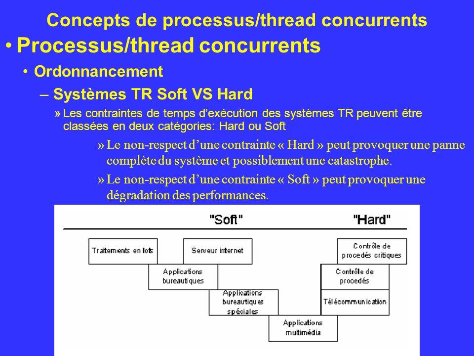 Concepts de processus/thread concurrents Processus/thread concurrents Ordonnancement – Systèmes TR Soft VS Hard »Les contraintes de temps dexécution d
