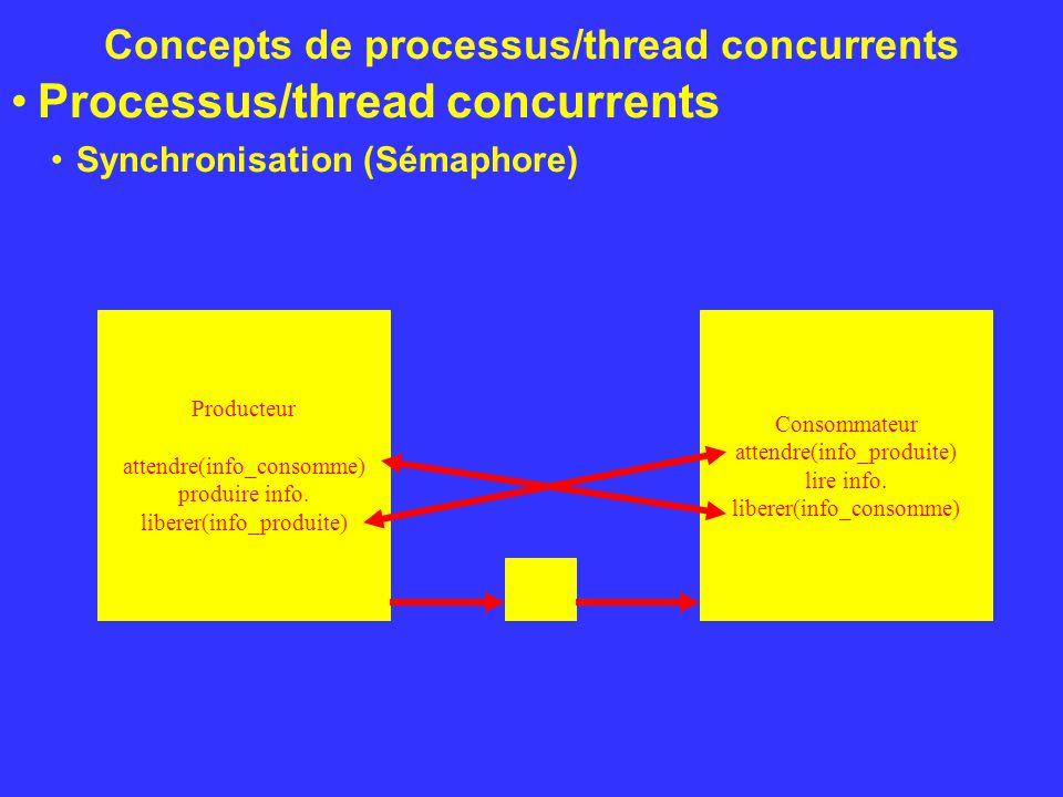 Concepts de processus/thread concurrents Processus/thread concurrents Synchronisation (Sémaphore) Producteur attendre(info_consomme) produire info. li