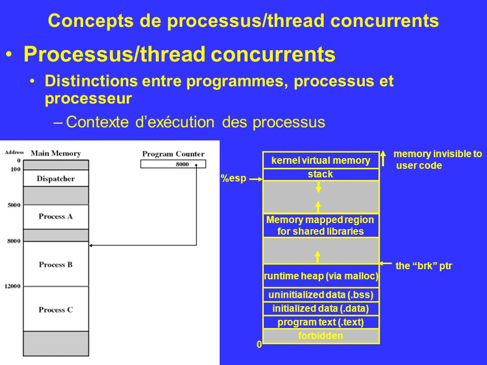 Concepts de processus/thread concurrents Processus/thread concurrents Distinctions entre programmes, processus et processeur –Contexte dexécution des processus kernel virtual memory Memory mapped region for shared libraries runtime heap (via malloc) program text (.text) initialized data (.data) uninitialized data (.bss) stack forbidden 0 %esp memory invisible to user code the brk ptr