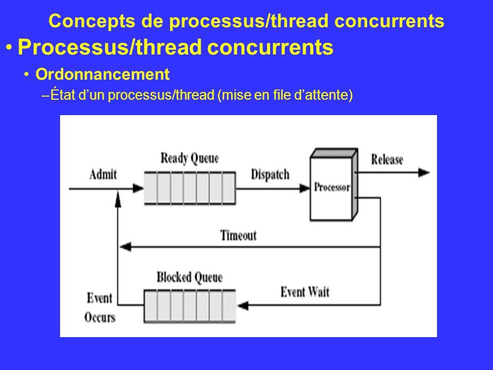 Concepts de processus/thread concurrents Processus/thread concurrents Synchronisation (Exclusion mutuelle) –Maintenant que les deux processus peuvent travailler à leur rythme il est fort probable que la mémoire tampon finira soit par être pleine ou vide.