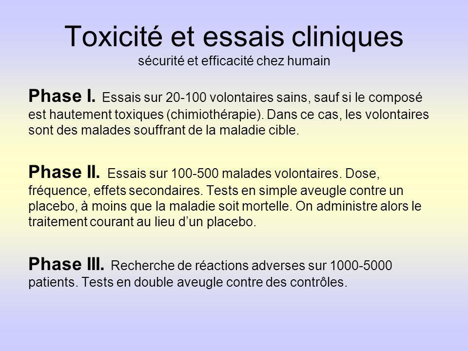 Toxicité et essais cliniques sécurité et efficacité chez humain Phase I. Essais sur 20-100 volontaires sains, sauf si le composé est hautement toxique