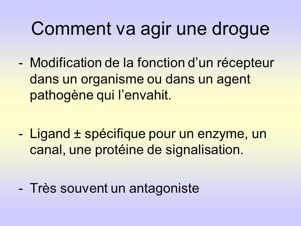 Comment va agir une drogue -Modification de la fonction dun récepteur dans un organisme ou dans un agent pathogène qui lenvahit. -Ligand ± spécifique