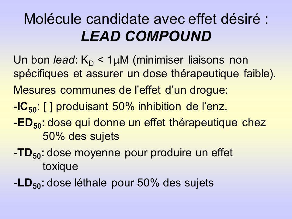 Molécule candidate avec effet désiré : LEAD COMPOUND Un bon lead: K D < 1 M (minimiser liaisons non spécifiques et assurer un dose thérapeutique faible).