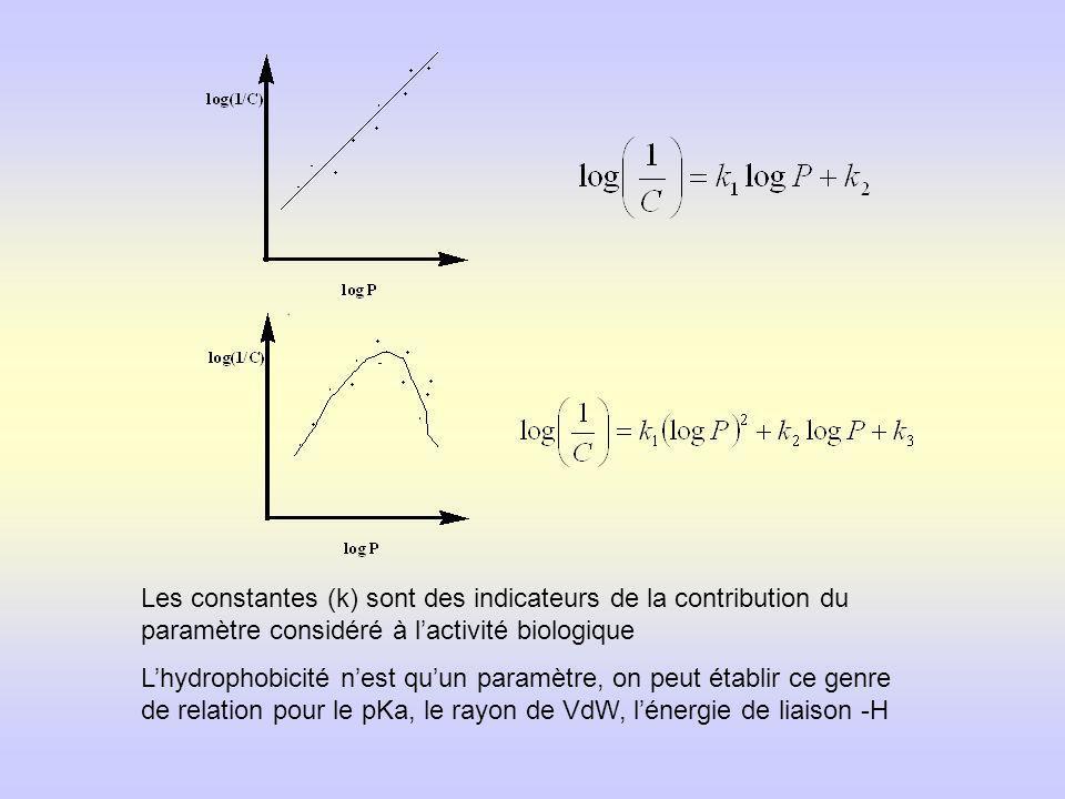 Les constantes (k) sont des indicateurs de la contribution du paramètre considéré à lactivité biologique Lhydrophobicité nest quun paramètre, on peut établir ce genre de relation pour le pKa, le rayon de VdW, lénergie de liaison -H