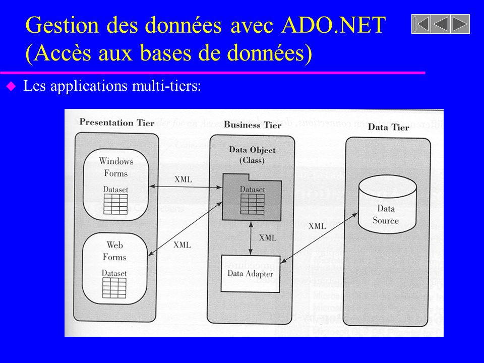 Gestion des données avec ADO.NET (Accès aux bases de données) u Les applications multi-tiers: