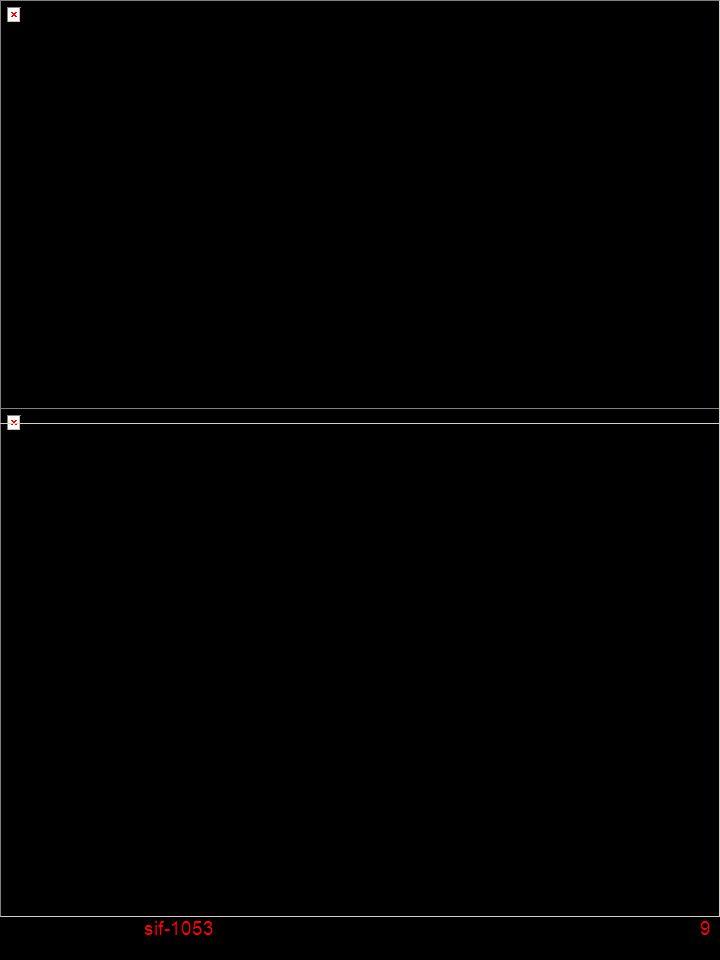 sif-105350 Éléments fondamentaux de la programmation en langage C n Gestion de fichiers (ouverture) u Lors de louverture dun fichier il faut préciser le mode dutilisation du fichier: F r: ouverture en mode lecture seule F w: ouverture en mode écriture seule, écrase lancien fichier si il existait déjà F a: ouverture en mode écriture à la fin du fichier si il existe déjà, ou ouverture en mode écriture seule si le fichier est nouveau F r+: (read/modify) ouverture en mode lecture et modification