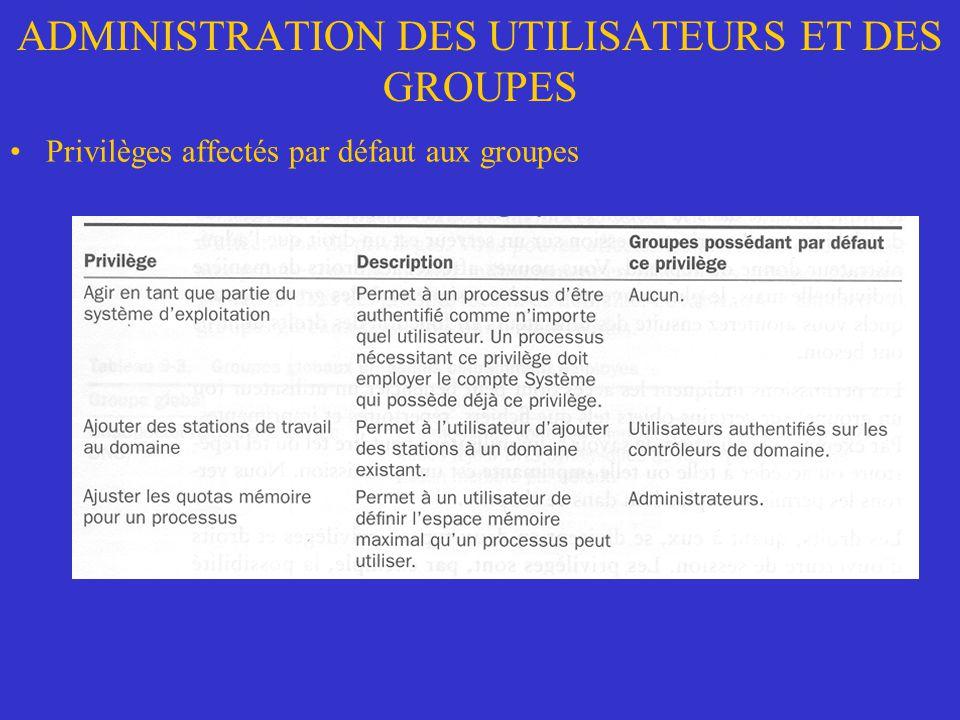 ADMINISTRATION DES UTILISATEURS ET DES GROUPES Privilèges affectés par défaut aux groupes