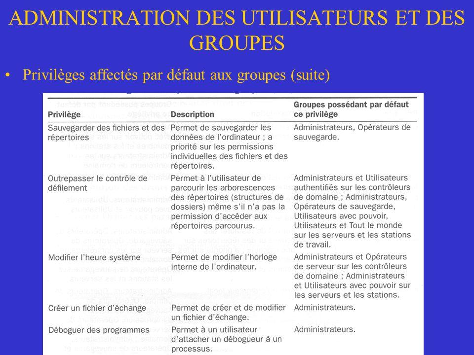 ADMINISTRATION DES UTILISATEURS ET DES GROUPES Privilèges affectés par défaut aux groupes (suite)