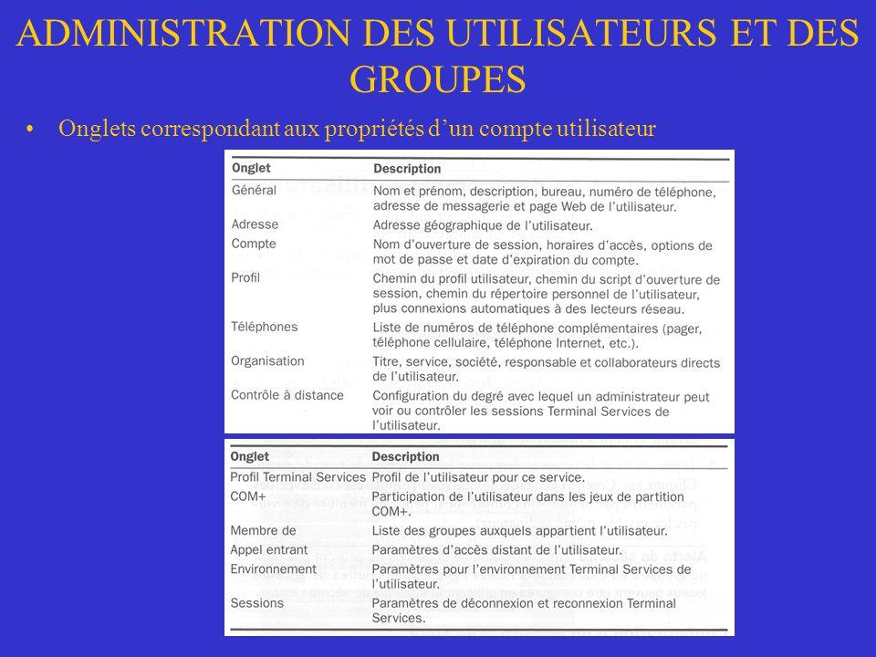 ADMINISTRATION DES UTILISATEURS ET DES GROUPES Onglets correspondant aux propriétés dun compte utilisateur