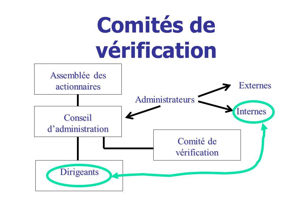 Comités de vérification Assemblée des actionnaires Conseildadministration Comité de vérification Dirigeants Administrateurs Externes Internes