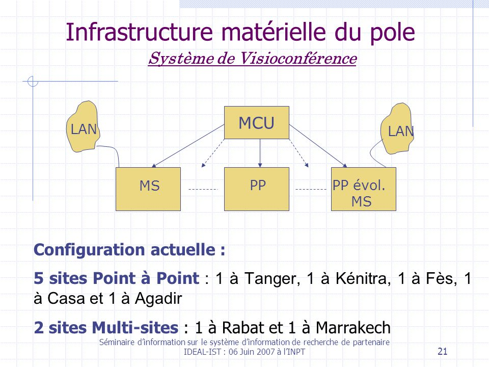 Séminaire dinformation sur le système dinformation de recherche de partenaire IDEAL-IST : 06 Juin 2007 à lINPT 21 Infrastructure matérielle du pole MCU MS LAN PPPP évol.