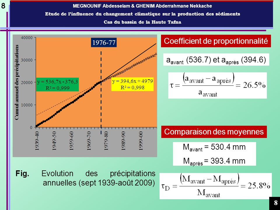 MEGNOUNIF Abdesselam & GHENIM Abderrahmane Nekkache Etude de linfluence du changement climatique sur la production des sédiments Cas du bassin de la Haute Tafna Coefficient de proportionnalité a avant (0.064) et a après (0.121) M avant = 31.9 mm M après = 53.91 mm Comparaison des moyennes 9 Fig.