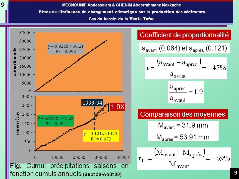 MEGNOUNIF Abdesselam & GHENIM Abderrahmane Nekkache Etude de linfluence du changement climatique sur la production des sédiments Cas du bassin de la Haute Tafna Coefficient de proportionnalité a avant (0.869) et a après (8.412) M avant = 31.3x10 3 tonnes M après = 206.7x10 3 tonnes Comparaison des moyennes 10 Fig.