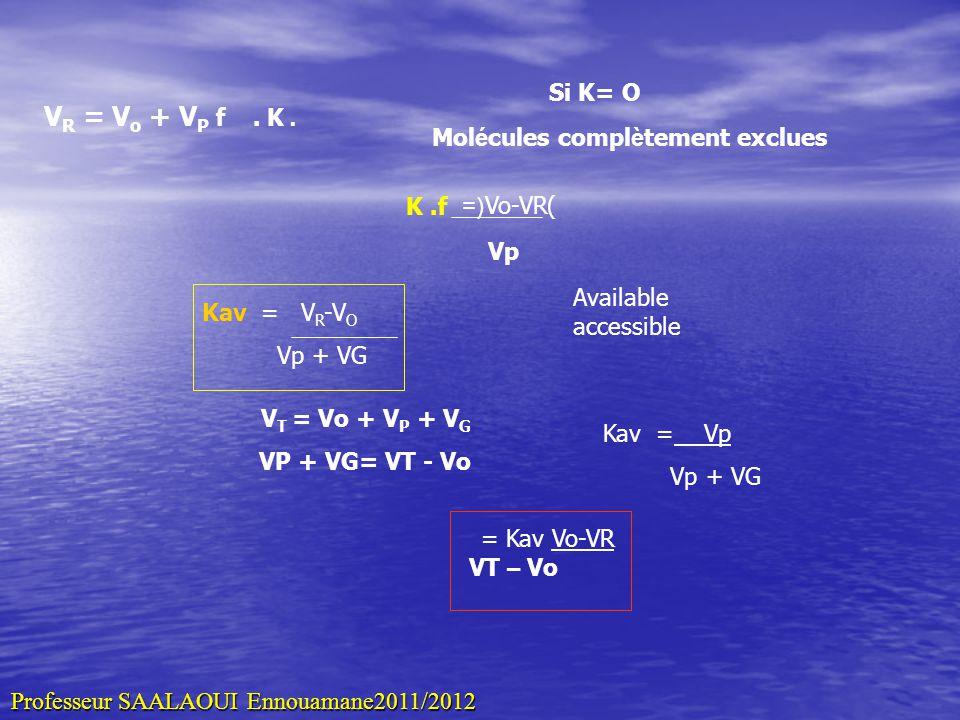 V R = V o + V P f. K. Si K= O Mol é cules compl è tement exclues K.f (Vo-VR(= Vp Kav = V R -V O Vp + VG Available accessible Kav = Vp Vp + VG V T = Vo