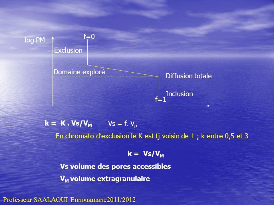 Exclusion Diffusion totale Inclusion log PM f=0 f=1 Domaine explor é k = K. Vs/V M Vs = f. V p En chromato d exclusion le K est tj voisin de 1 ; k ent