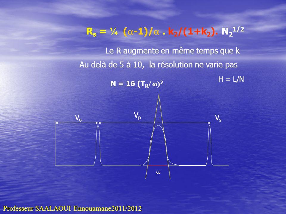 R s = ¼ ( -1)/. k 2 /(1+k 2 ). N 2 1/2 Le R augmente en même temps que k Au del à de 5 à 10, la r é solution ne varie pas N = 16 (T R 2 VoVo VpVp VsVs
