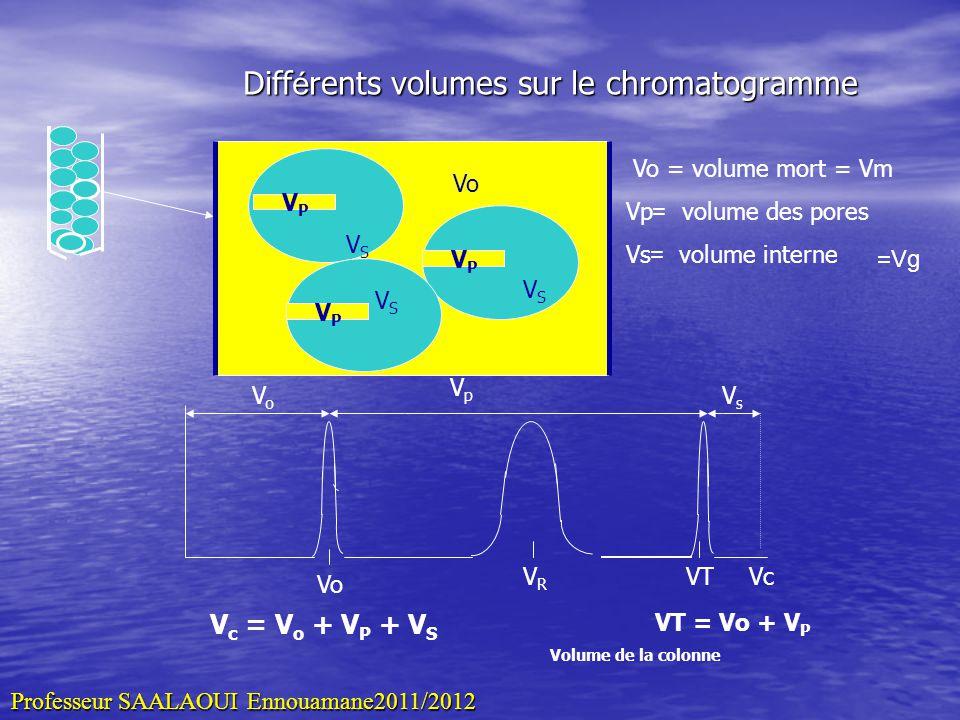 Diff é rents volumes sur le chromatogramme Vo VRVR VT VoVo VpVp VsVs Vc V c = V o + V P + V S VT = Vo + V P Volume de la colonne VPVP VPVP VSVS VPVP V