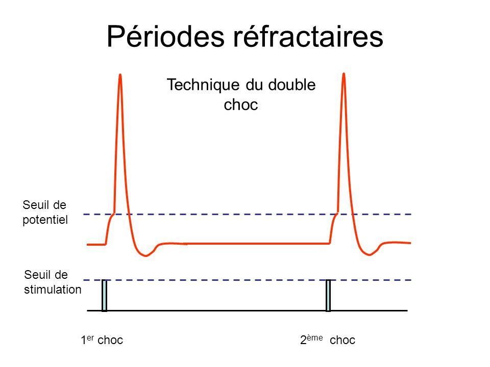 Périodes réfractaires Seuil de stimulation Seuil de potentiel 1 er choc2 ème choc Technique du double choc