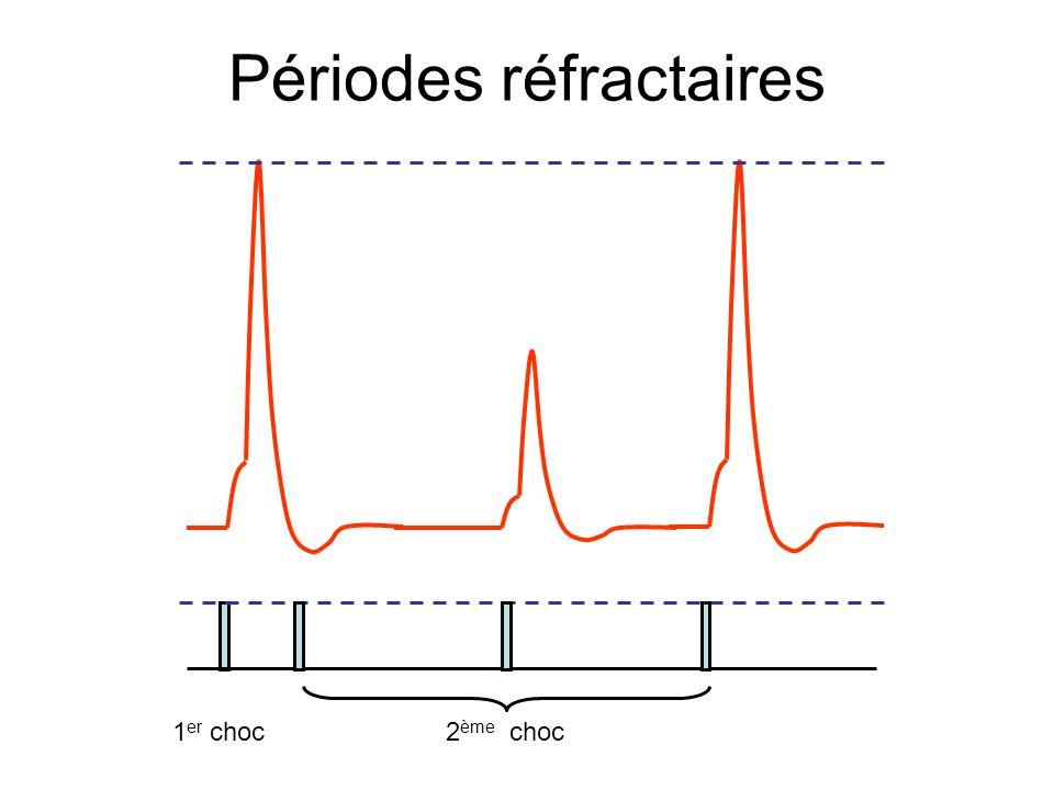 Périodes réfractaires 1 er choc2 ème choc