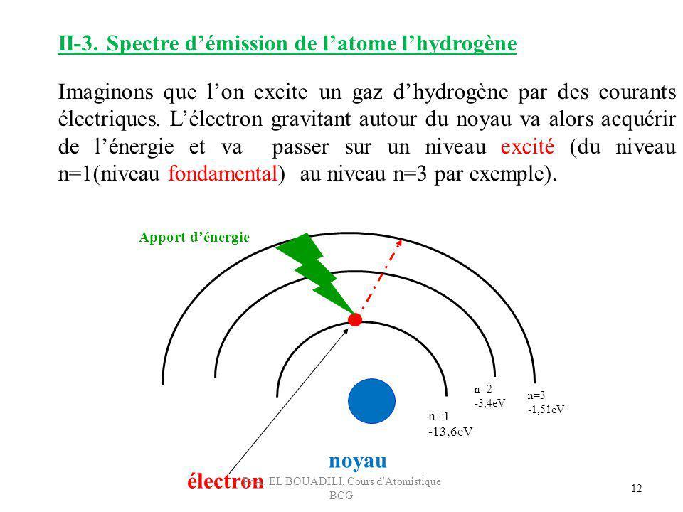 12 Imaginons que lon excite un gaz dhydrogène par des courants électriques. Lélectron gravitant autour du noyau va alors acquérir de lénergie et va pa