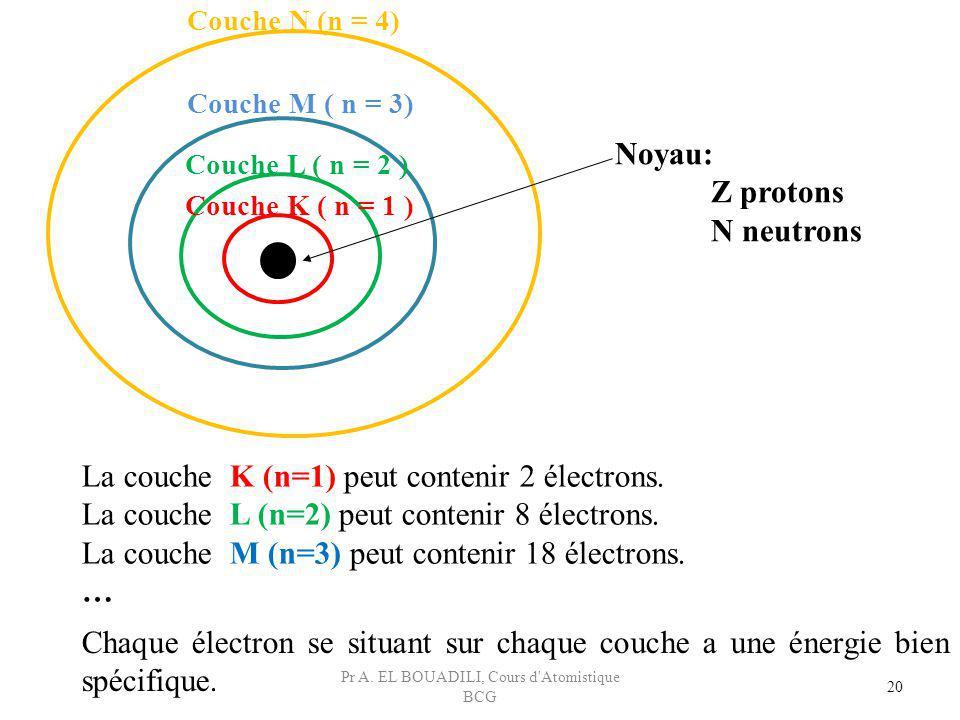 Couche N (n = 4) Couche K ( n = 1 ) Couche L ( n = 2 ) Couche M ( n = 3) Noyau: Z protons N neutrons 20 La couche K (n=1) peut contenir 2 électrons. L