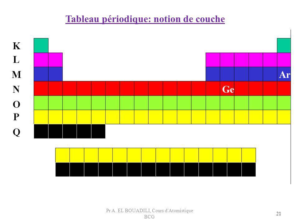 21 Tableau périodique: notion de couche Pr A. EL BOUADILI, Cours d'Atomistique BCG