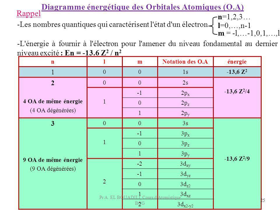 nlmNotation des O.Aénergie 1 001s-13,6 Z 2 2 4 OA de même énergie (4 OA dégénérées) 002s -13,6 Z 2 /4 1 2p x 02p z 12p y 3 9 OA de même énergie (9 OA