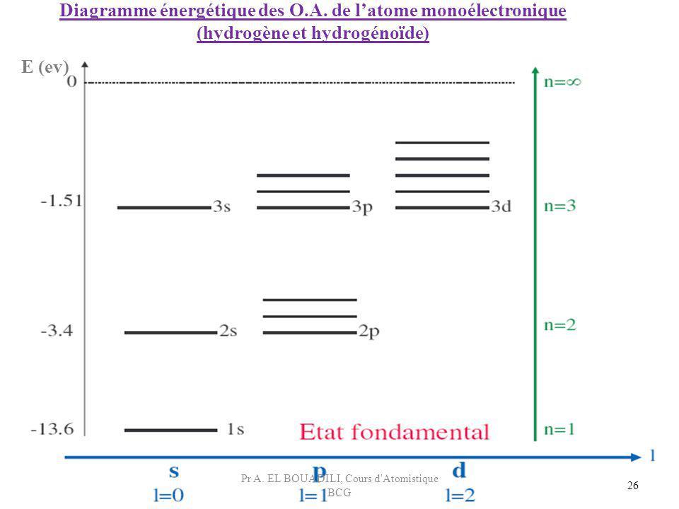 26 Diagramme énergétique des O.A. de latome monoélectronique (hydrogène et hydrogénoïde) E (ev) Pr A. EL BOUADILI, Cours d'Atomistique BCG
