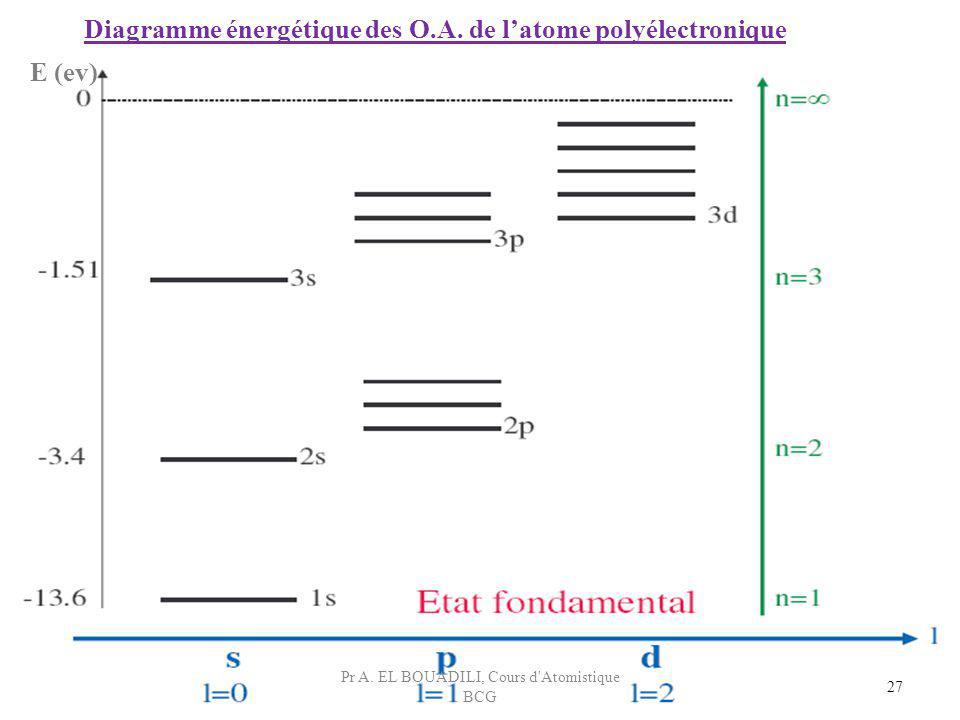 27 Diagramme énergétique des O.A. de latome polyélectronique E (ev) Pr A. EL BOUADILI, Cours d'Atomistique BCG