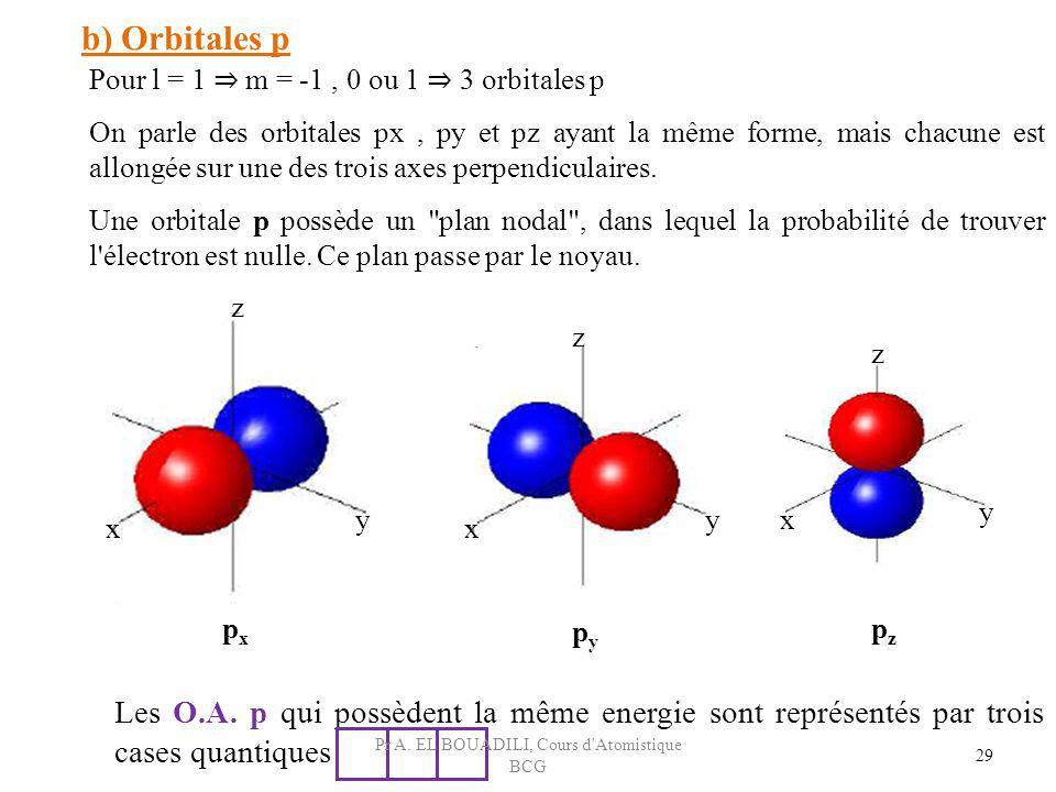 b) Orbitales p Pour l = 1 m = -1, 0 ou 1 3 orbitales p On parle des orbitales px, py et pz ayant la même forme, mais chacune est allongée sur une des