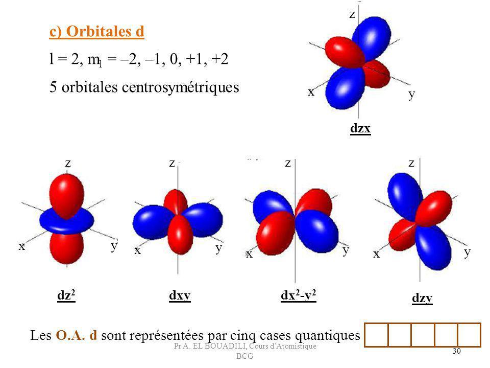 c) Orbitales d l = 2, m l = –2, –1, 0, +1, +2 5 orbitales centrosymétriques Les O.A. d sont représentées par cinq cases quantiques 30 dzx dzy dx 2 -y
