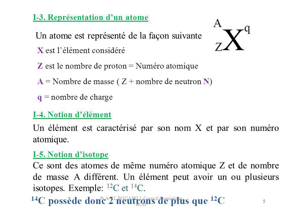 5 Un atome est représenté de la façon suivante X est lélément considéré Z est le nombre de proton = Numéro atomique A = Nombre de masse ( Z + nombre d