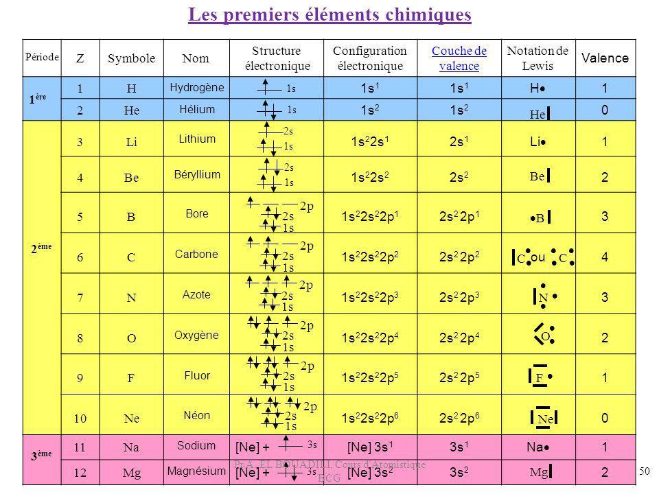 ZSymboleNom Structure électronique Configuration électronique Couche de valence Notation de Lewis Valence 1H Hydrogène 1s 1 H 1 2He Hélium 1s 2 0 3Li